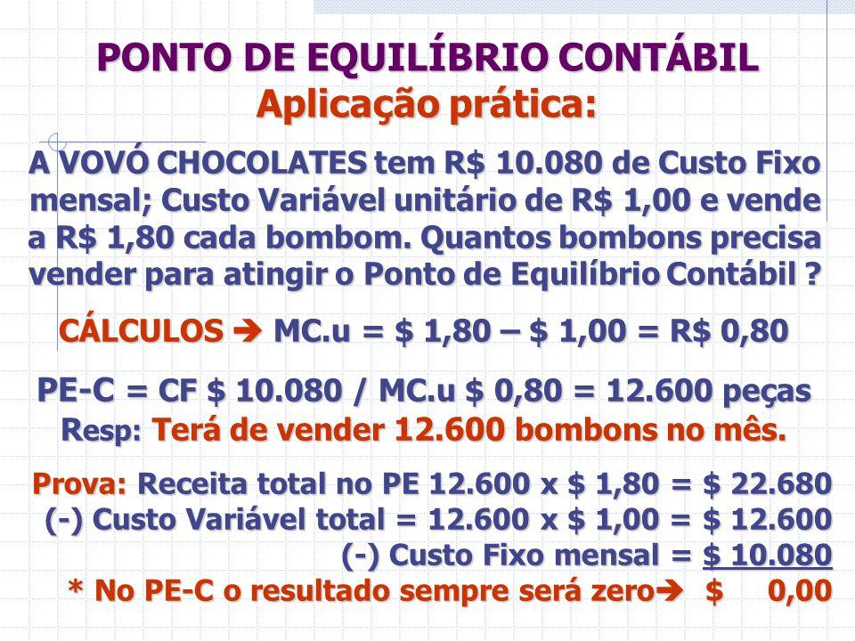 PONTO DE EQUILÍBRIO CONTÁBIL Aplicação prática: A VOVÓ CHOCOLATES tem R$ 10.080 de Custo Fixo mensal; Custo Variável unitário de R$ 1,00 e vende a R$