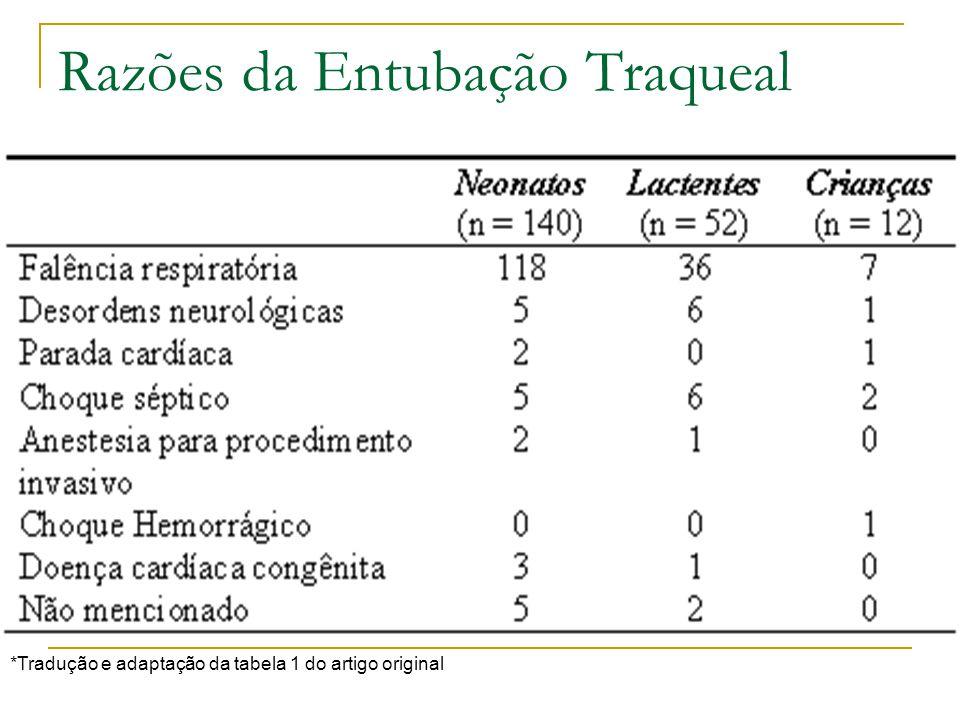 Razões da Entubação Traqueal *Tradução e adaptação da tabela 1 do artigo original