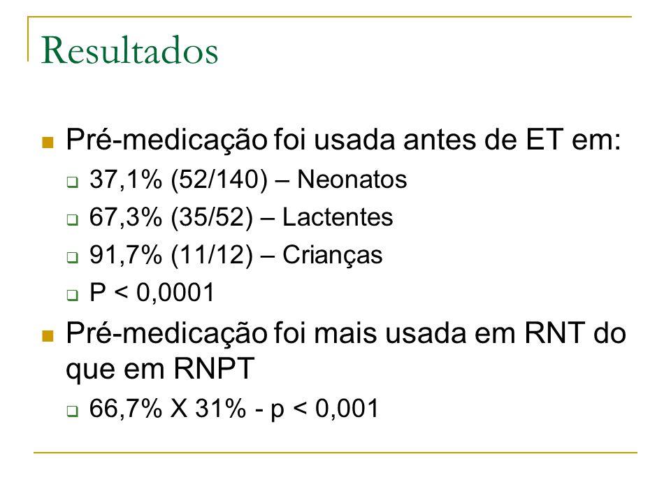 Resultados Pré-medicação foi usada antes de ET em:  37,1% (52/140) – Neonatos  67,3% (35/52) – Lactentes  91,7% (11/12) – Crianças  P < 0,0001 Pré-medicação foi mais usada em RNT do que em RNPT  66,7% X 31% - p < 0,001