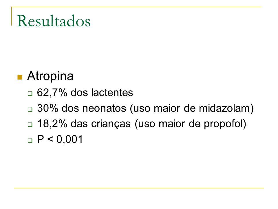 Resultados Atropina  62,7% dos lactentes  30% dos neonatos (uso maior de midazolam)  18,2% das crianças (uso maior de propofol)  P < 0,001