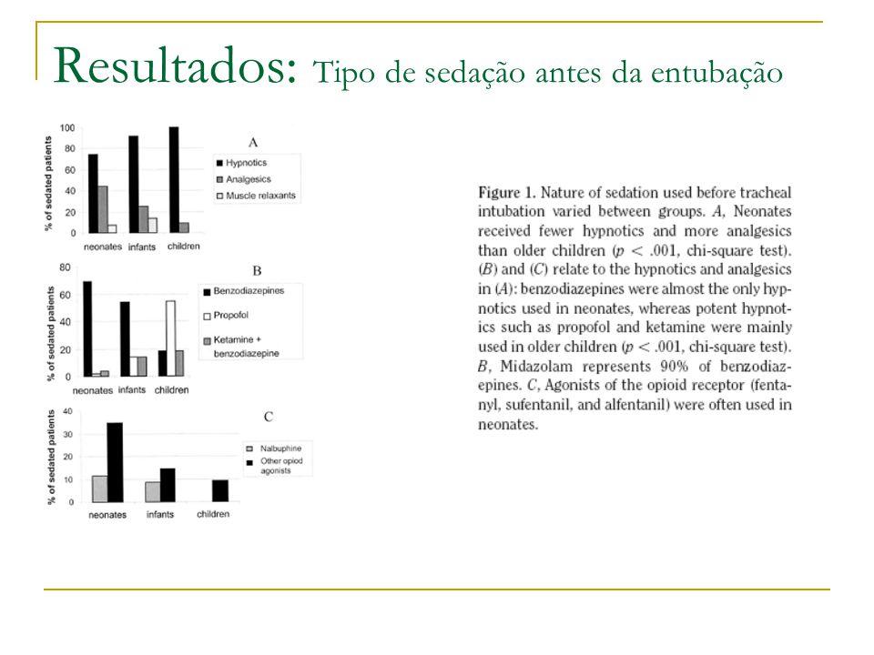 Resultados: Tipo de sedação antes da entubação