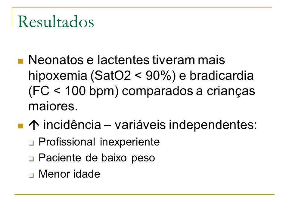 Resultados Neonatos e lactentes tiveram mais hipoxemia (SatO2 < 90%) e bradicardia (FC < 100 bpm) comparados a crianças maiores.