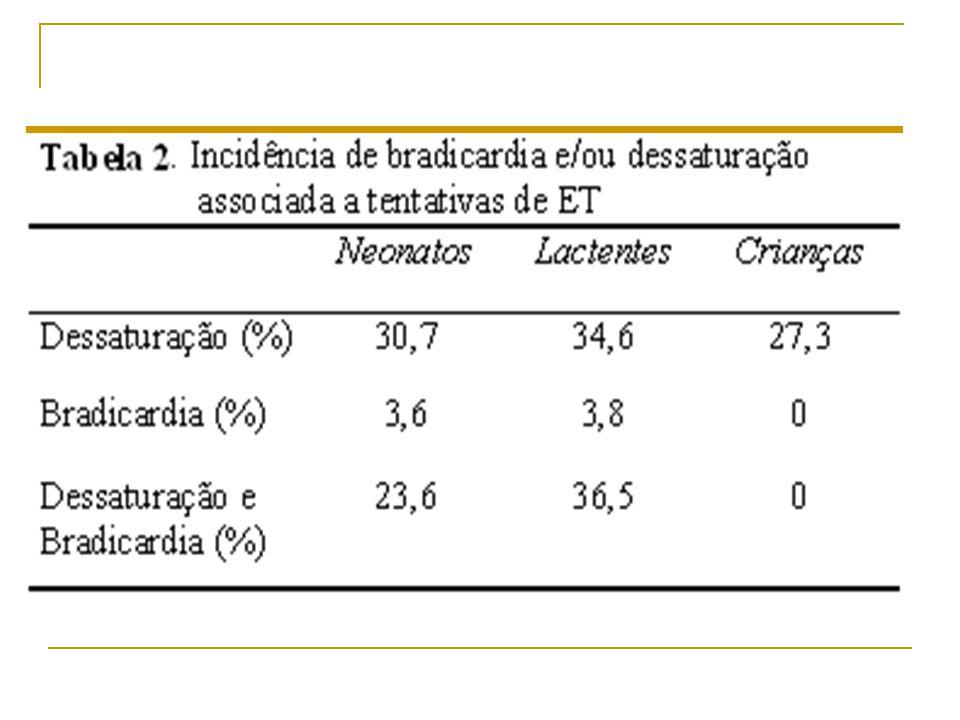 Incidência de bradicardia e hipoxemia