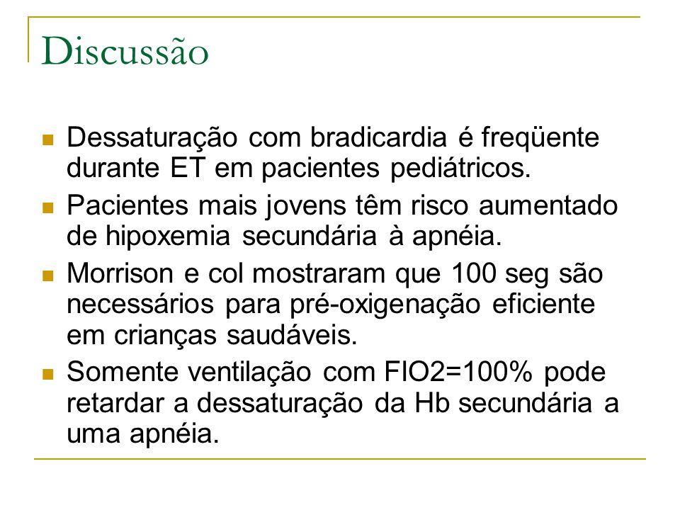 Discussão Dessaturação com bradicardia é freqüente durante ET em pacientes pediátricos.