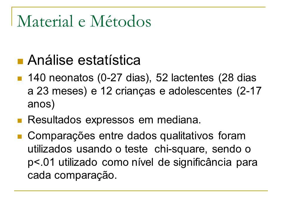 Material e Métodos Análise estatística 140 neonatos (0-27 dias), 52 lactentes (28 dias a 23 meses) e 12 crianças e adolescentes (2-17 anos) Resultados expressos em mediana.