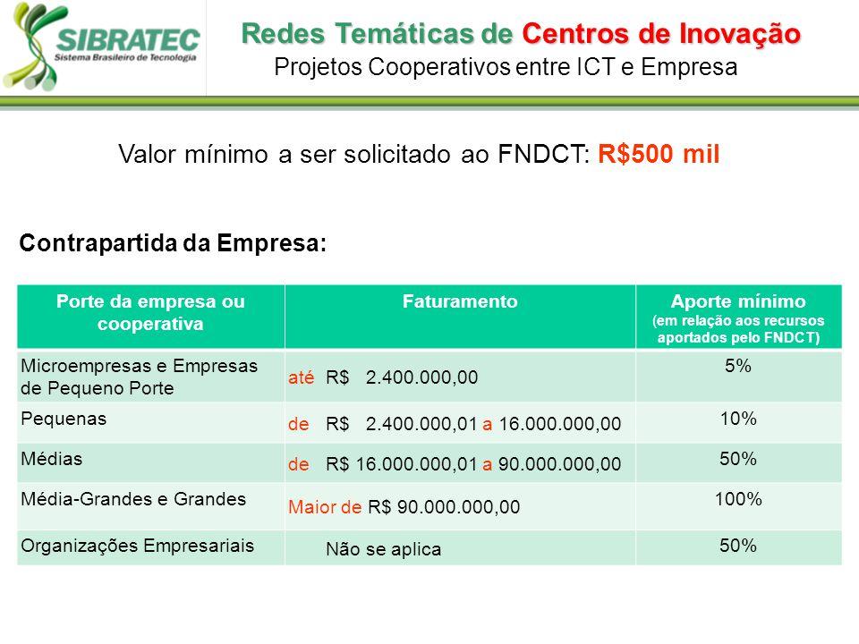 Valor mínimo a ser solicitado ao FNDCT: R$500 mil Contrapartida da Empresa: Projetos Cooperativos entre ICT e Empresa Porte da empresa ou cooperativa FaturamentoAporte mínimo (em relação aos recursos aportados pelo FNDCT) Microempresas e Empresas de Pequeno Porte até R$ 2.400.000,00 5% Pequenas de R$ 2.400.000,01 a 16.000.000,00 10% Médias de R$ 16.000.000,01 a 90.000.000,00 50% Média-Grandes e Grandes Maior de R$ 90.000.000,00 100% Organizações Empresariais Não se aplica 50% Redes Temáticas de Centros de Inovação