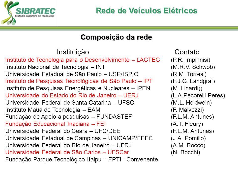 Composição da rede Instituição Contato Instituto de Tecnologia para o Desenvolvimento – LACTEC (P.R.