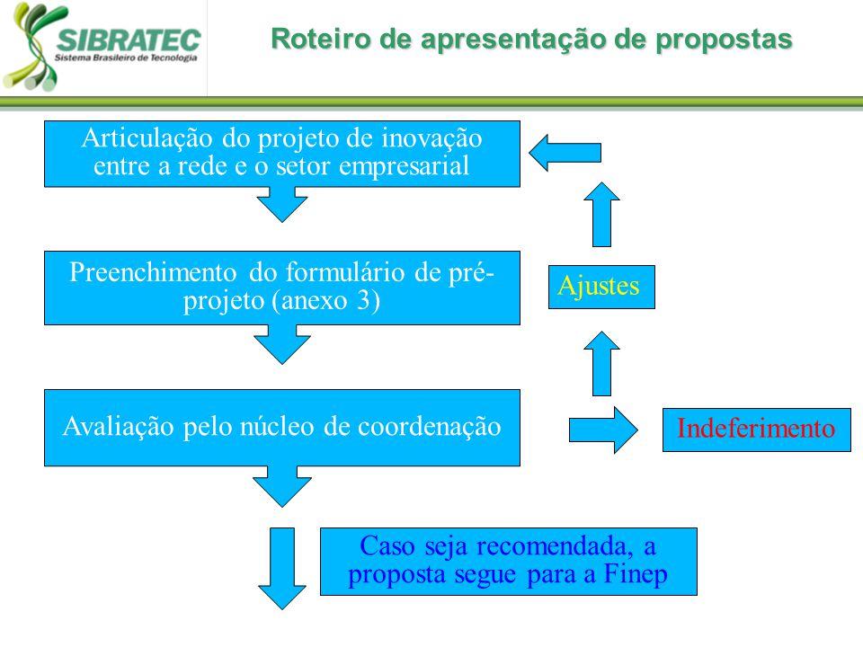 Preenchimento do formulário de pré- projeto (anexo 3) Avaliação pelo núcleo de coordenação Articulação do projeto de inovação entre a rede e o setor empresarial Indeferimento Ajustes Caso seja recomendada, a proposta segue para a Finep Roteiro de apresentação de propostas