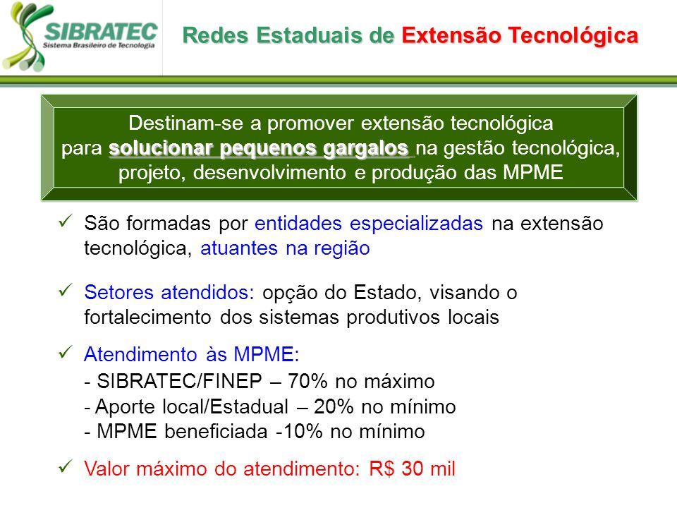 Redes Estaduais de Extensão Tecnológica São formadas por entidades especializadas na extensão tecnológica, atuantes na região Setores atendidos: opção do Estado, visando o fortalecimento dos sistemas produtivos locais Atendimento às MPME: - SIBRATEC/FINEP – 70% no máximo - Aporte local/Estadual – 20% no mínimo - MPME beneficiada -10% no mínimo Valor máximo do atendimento: R$ 30 mil Destinam-se a promover extensão tecnológica solucionar pequenos gargalos para solucionar pequenos gargalos na gestão tecnológica, projeto, desenvolvimento e produção das MPME