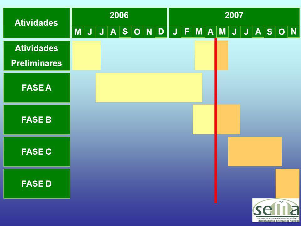Atividades 2006 M JJ A S ON D Atividades Preliminares FASE A FASE B FASE C FASE D 2007 J FM A M JJ A SO N
