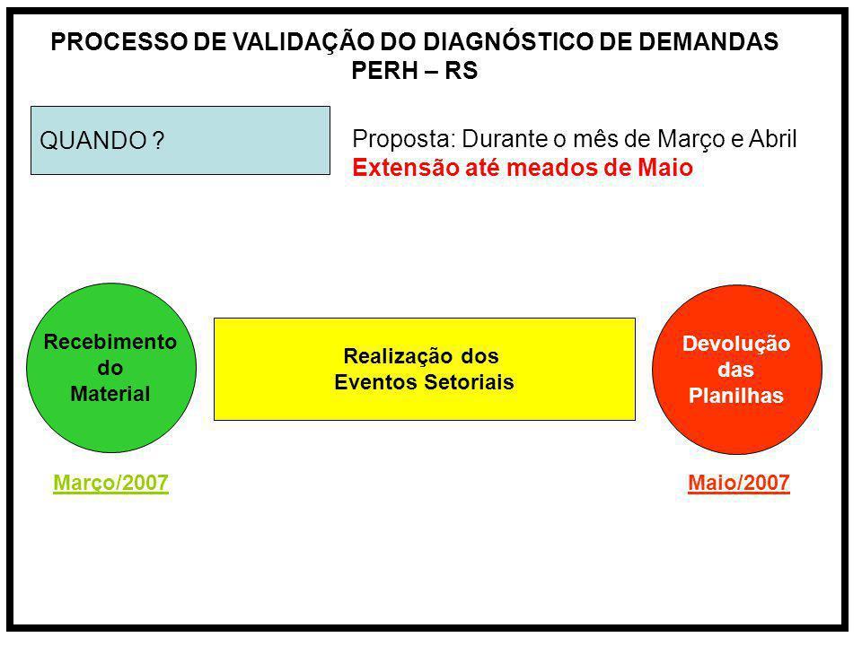 PROCESSO DE VALIDAÇÃO DO DIAGNÓSTICO DE DEMANDAS PERH – RS QUANDO .