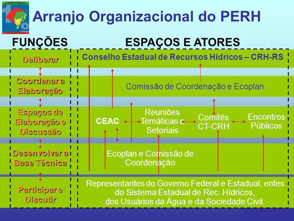 Arranjo Organizacional do PERH Conselho Estadual de Recursos Hídricos – CRH-RS CEAC Comissão de Coordenação e Ecoplan Comitês CT-CRH Deliberar Representantes do Governo Federal e Estadual, entes do Sistema Estadual de Rec.