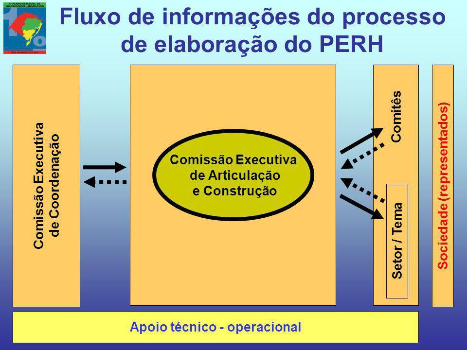 Comitês Fluxo de informações do processo de elaboração do PERH Comissão Executiva de Coordenação Sociedade (representados) Apoio técnico - operacional Setor / Tema Comissão Executiva de Articulação e Construção