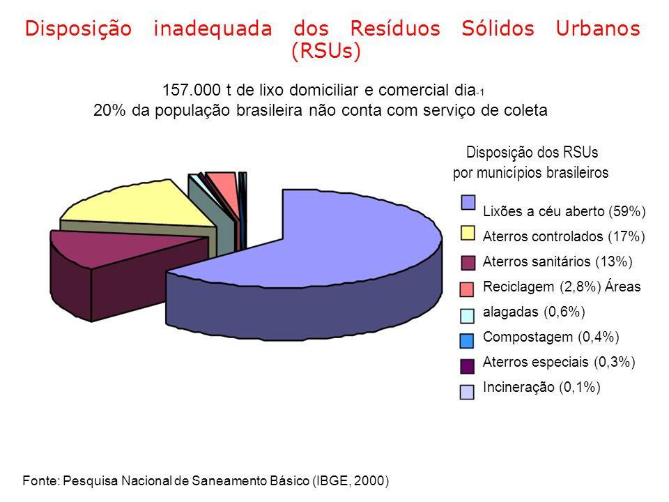 Disposição inadequada dos Resíduos Sólidos Urbanos (RSUs) 157.000 t de lixo domiciliar e comercial dia -1 20% da população brasileira não conta com se