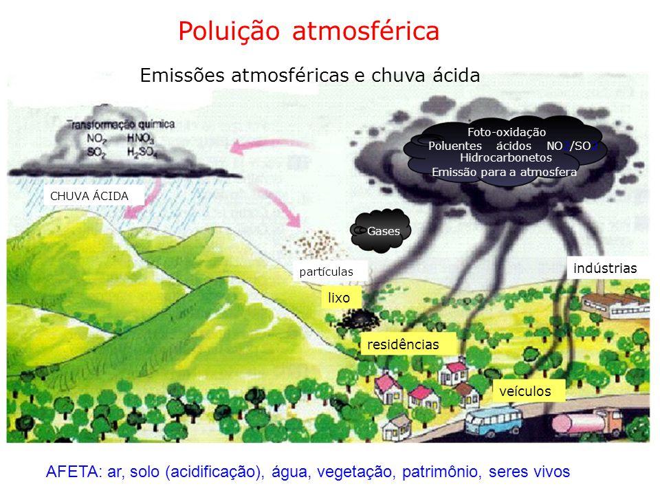 Poluição atmosférica Emissões atmosféricas e chuva ácida Foto-oxidação Poluentes ácidos NO2/SO2 Hidrocarbonetos Emissão para a atmosfera CHUVA ÁCIDA G