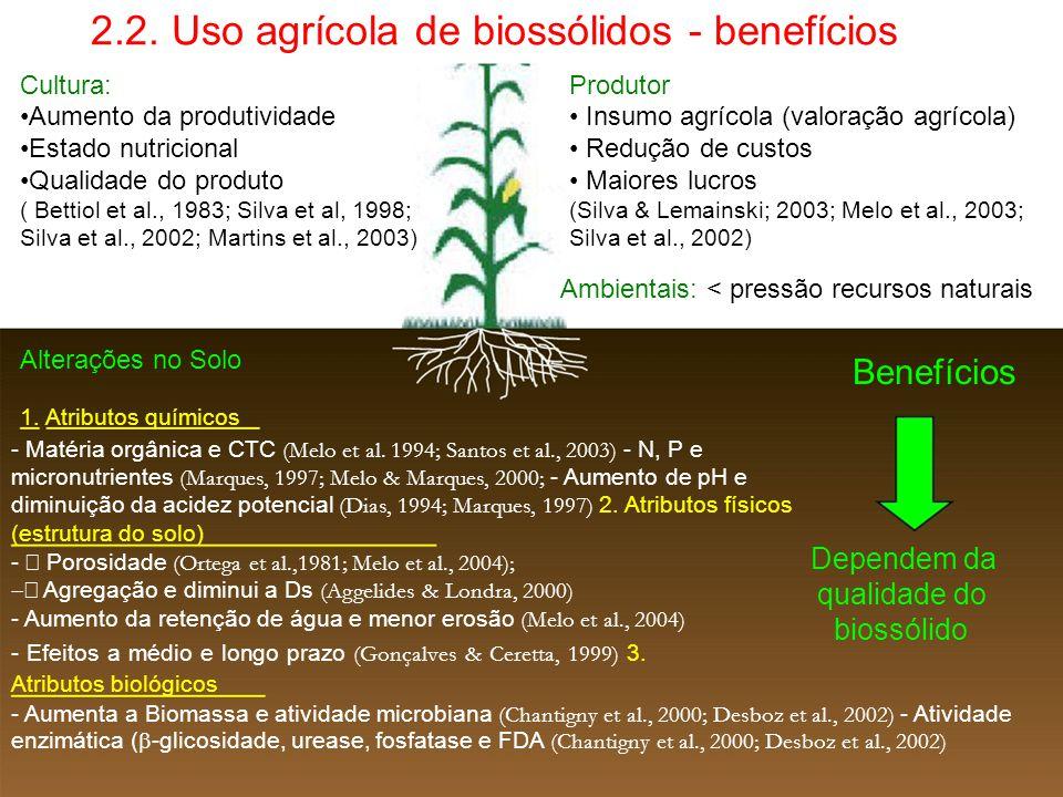 2.2. Uso agrícola de biossólidos - benefícios Cultura:Produtor Aumento da produtividade Insumo agrícola (valoração agrícola) Estado nutricional Reduçã