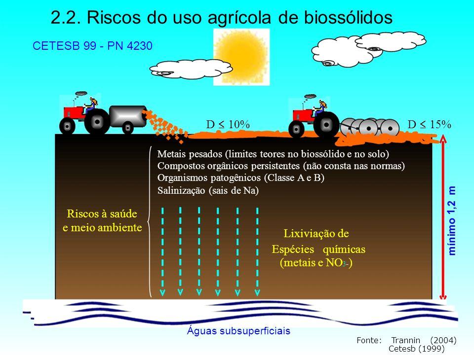 2.2. Riscos do uso agrícola de biossólidos CETESB 99 - PN 4230 D  10%D  15% Metais pesados (limites teores no biossólido e no solo) Compostos orgâni