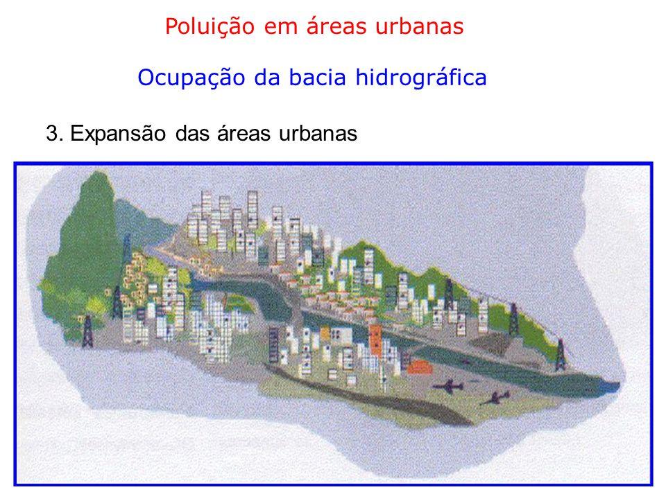 Poluição em áreas urbanas Ocupação da bacia hidrográfica 3. Expansão das áreas urbanas