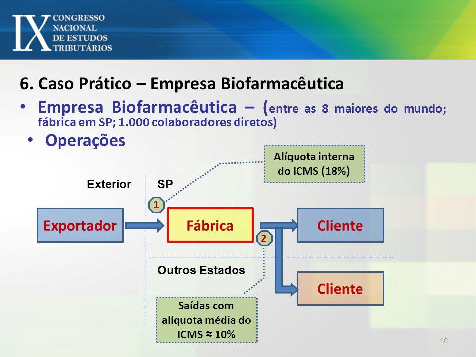 6. Caso Prático – Empresa Biofarmacêutica Empresa Biofarmacêutica – ( entre as 8 maiores do mundo; fábrica em SP; 1.000 colaboradores diretos) Exporta