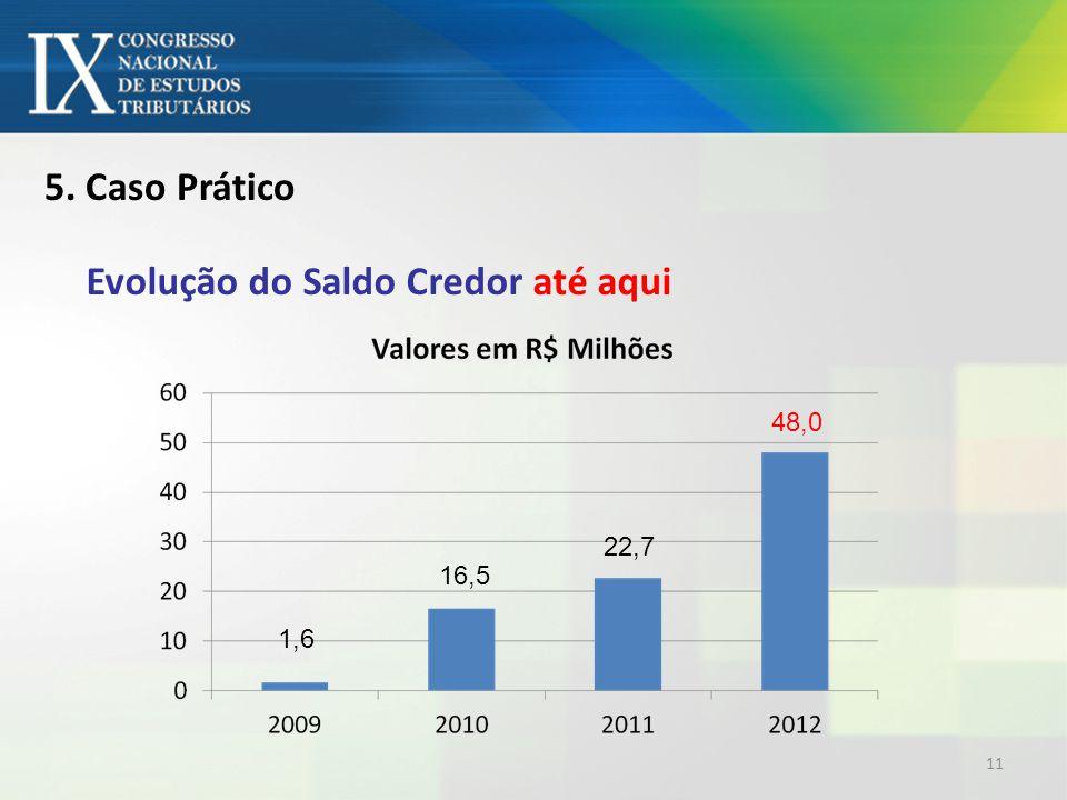 5. Caso Prático Evolução do Saldo Credor até aqui 1,6 16,5 22,7 48,0 11
