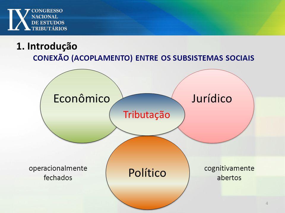 CONEXÃO (ACOPLAMENTO) ENTRE OS SUBSISTEMAS SOCIAIS Econômico Jurídico 1.