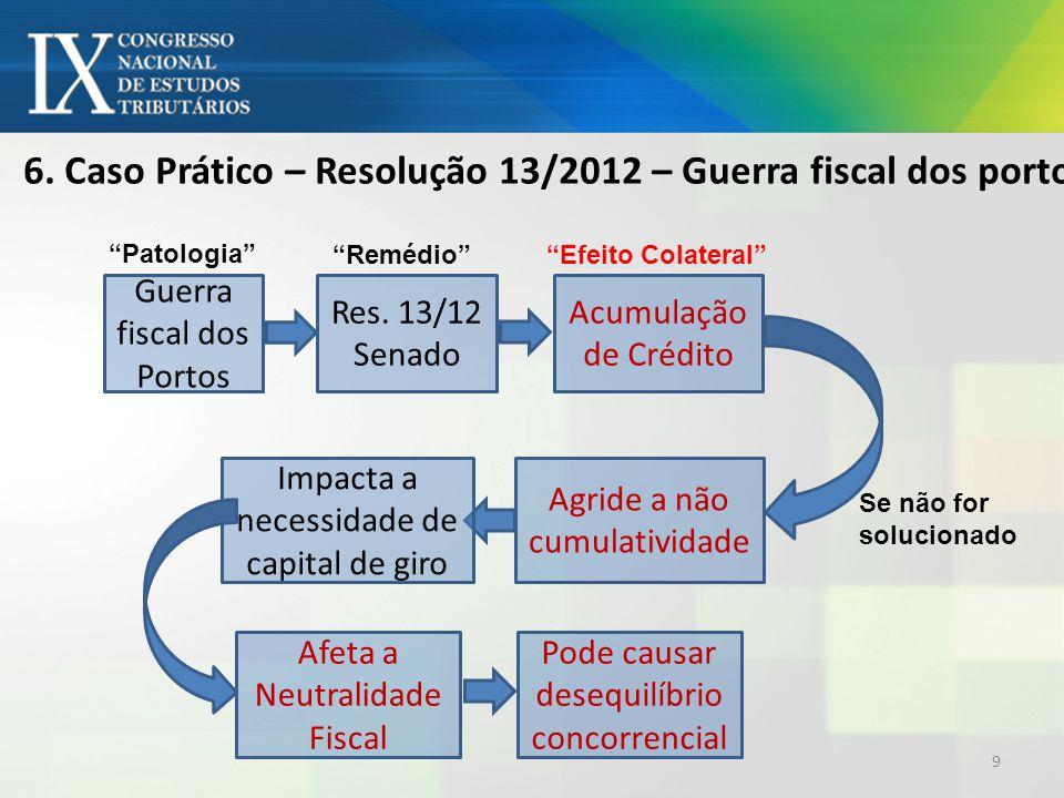 6. Caso Prático – Resolução 13/2012 – Guerra fiscal dos portos Guerra fiscal dos Portos Res.