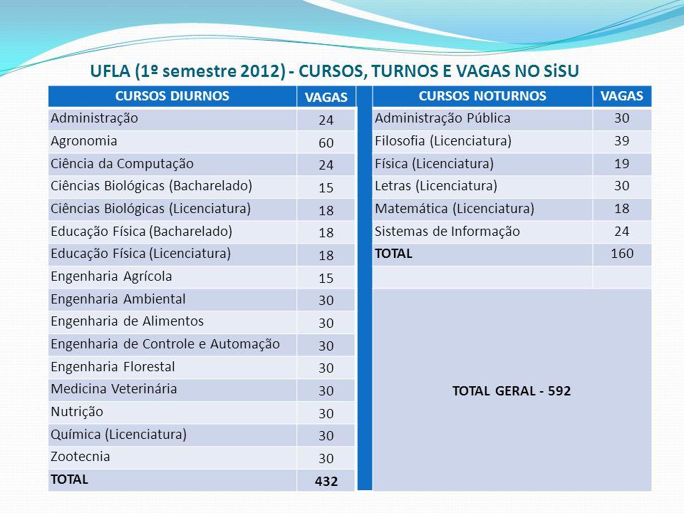 UFLA (1º semestre 2012) - CURSOS, TURNOS E VAGAS NO SiSU CURSOS DIURNOS VAGAS CURSOS NOTURNOSVAGAS Administração 24 Administração Pública30 Agronomia