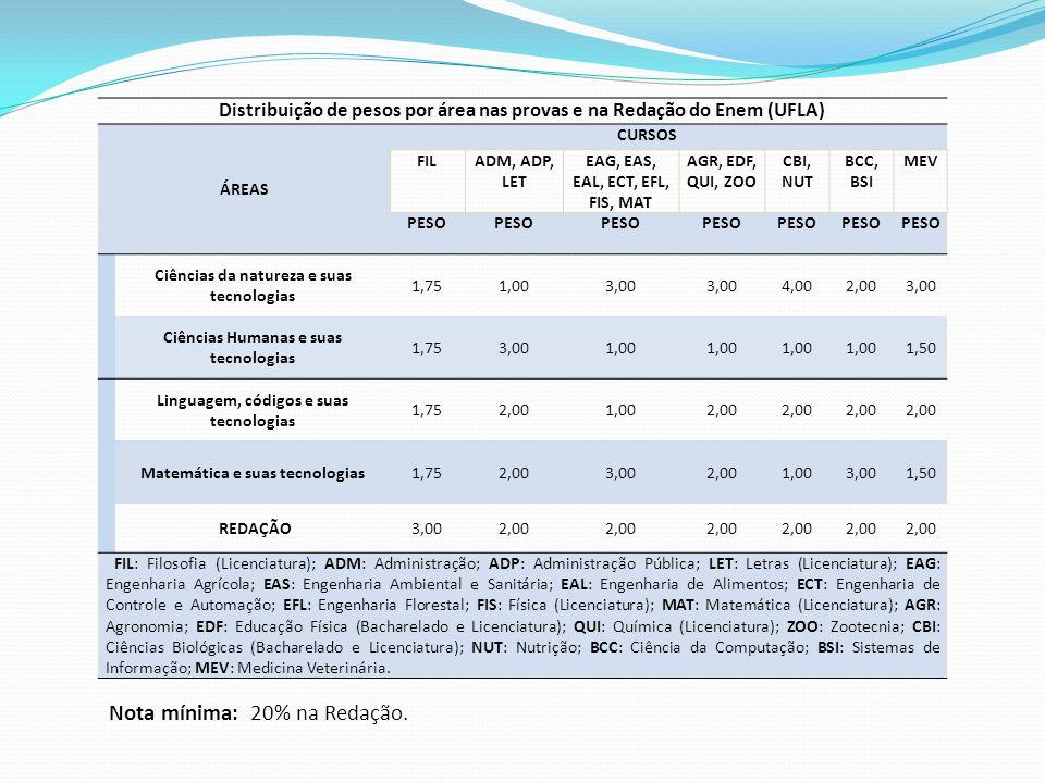 Nota mínima: 20% na Redação. Distribuição de pesos por área nas provas e na Redação do Enem (UFLA) ÁREAS CURSOS FILADM, ADP, LET EAG, EAS, EAL, ECT, E
