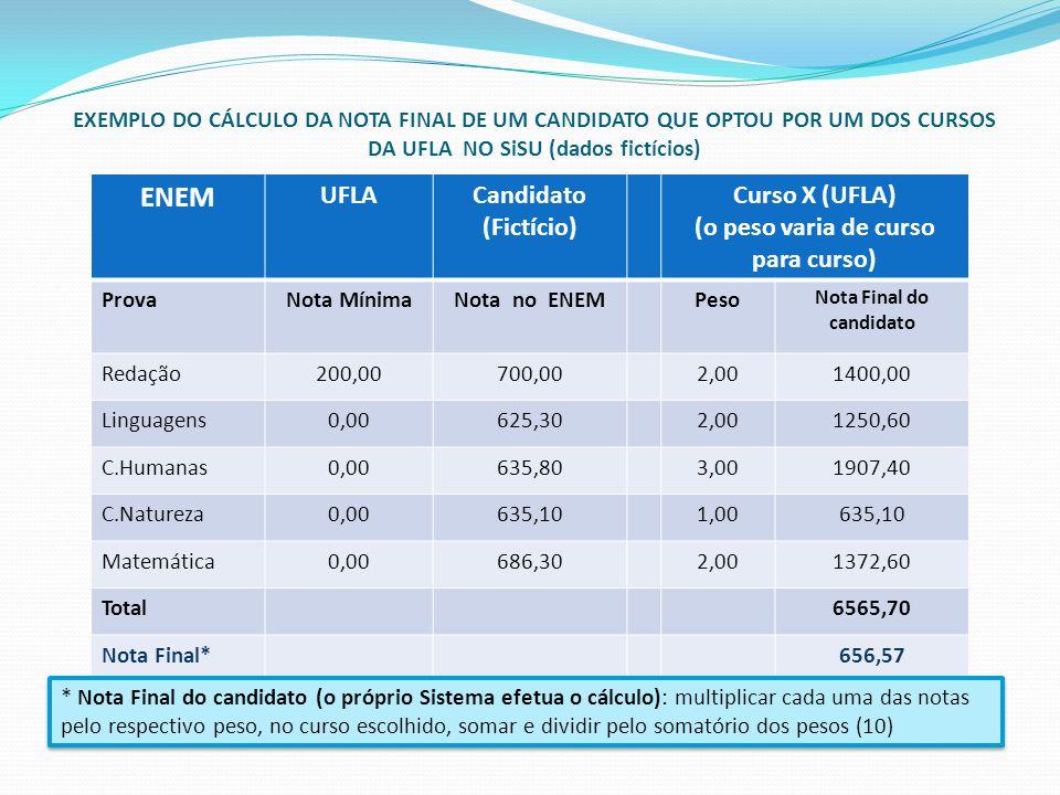 ENEM UFLACandidato (Fictício) Curso X (UFLA) (o peso varia de curso para curso) ProvaNota MínimaNota no ENEMPeso Nota Final do candidato Redação200,00