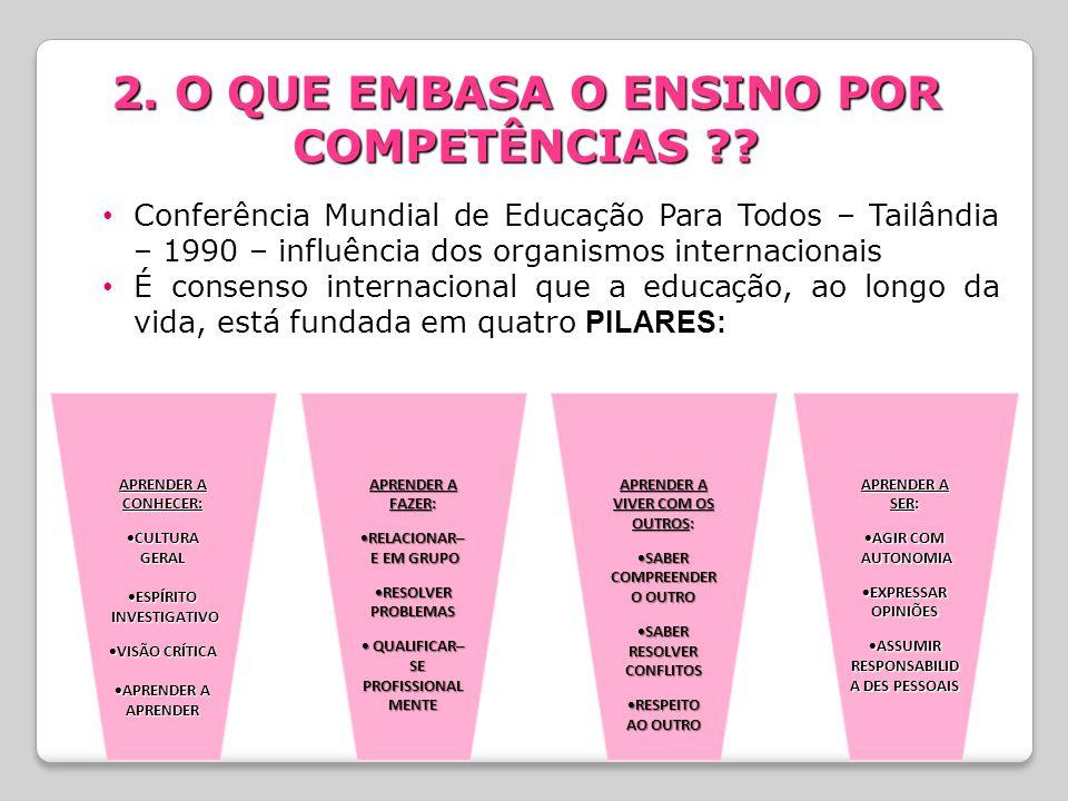 2. O QUE EMBASA O ENSINO POR COMPETÊNCIAS ?? Conferência Mundial de Educação Para Todos – Tailândia – 1990 – influência dos organismos internacionais