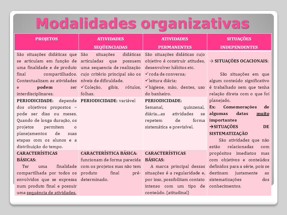 Modalidades organizativas PROJETOS ATIVIDADES SEQÜENCIADAS ATIVIDADES PERMANENTES SITUAÇÕES INDEPENDENTES São situações didáticas que se articulam em