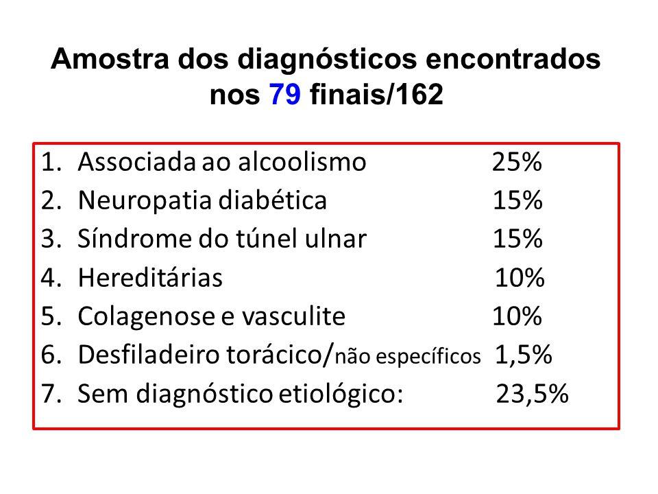 Amostra dos diagnósticos encontrados nos 79 finais/162 1.Associada ao alcoolismo 25% 2.Neuropatia diabética 15% 3.Síndrome do túnel ulnar 15% 4.Heredi