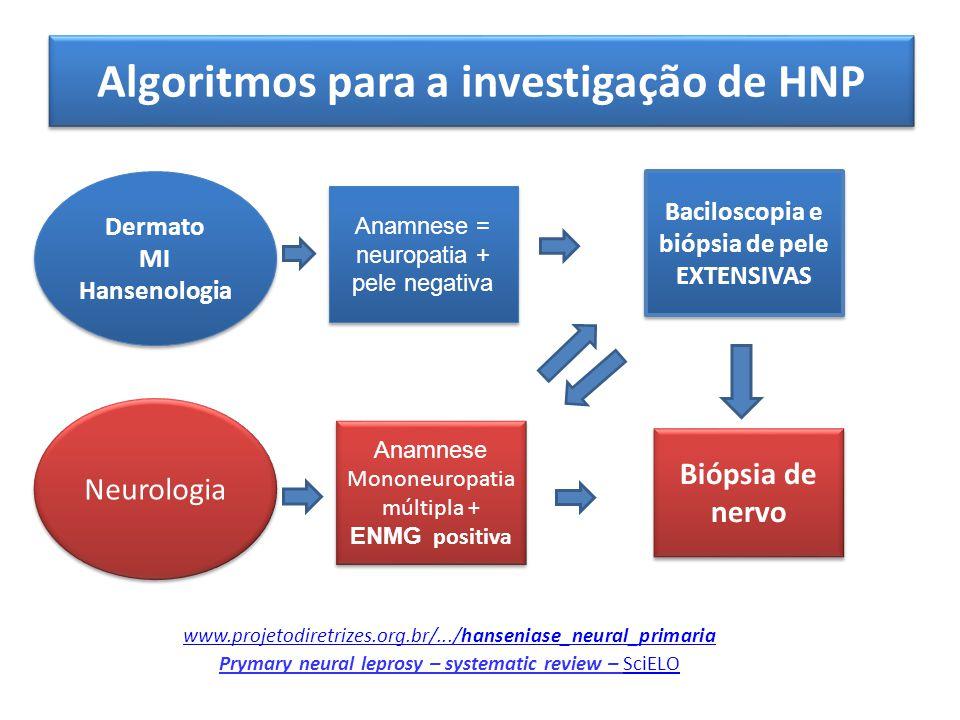 Algoritmos para a investigação de HNP Dermato MI Hansenologia Dermato MI Hansenologia Anamnese = neuropatia + pele negativa Neurologia Baciloscopia e