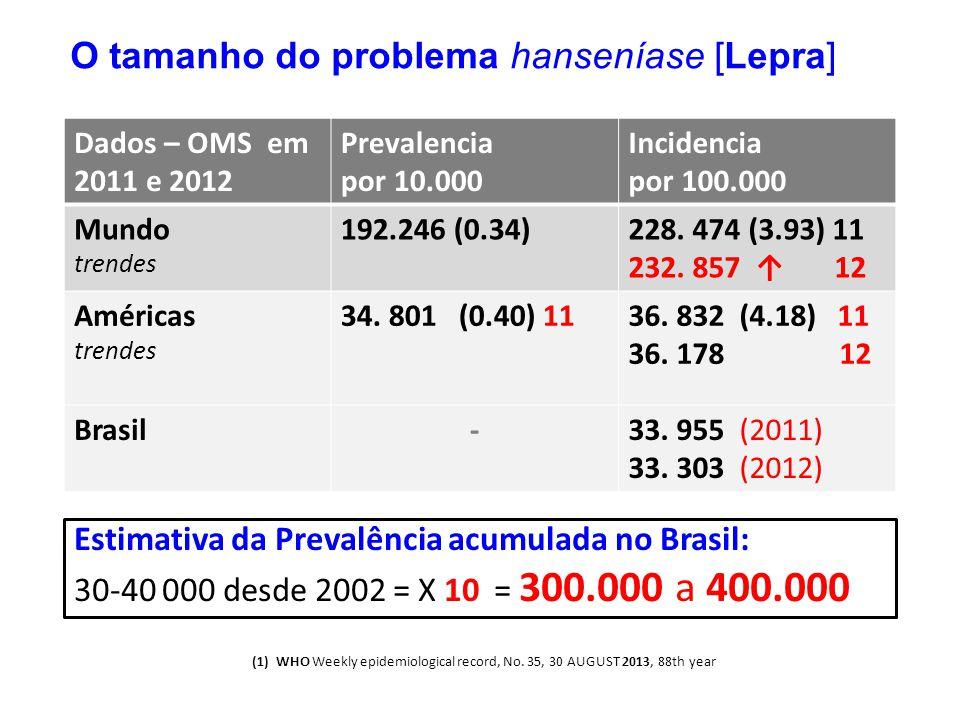Estimativa da Prevalência acumulada no Brasil: 30-40 000 desde 2002 = X 10 = 300.000 a 400.000 (1)WHO Weekly epidemiological record, No. 35, 30 AUGUST