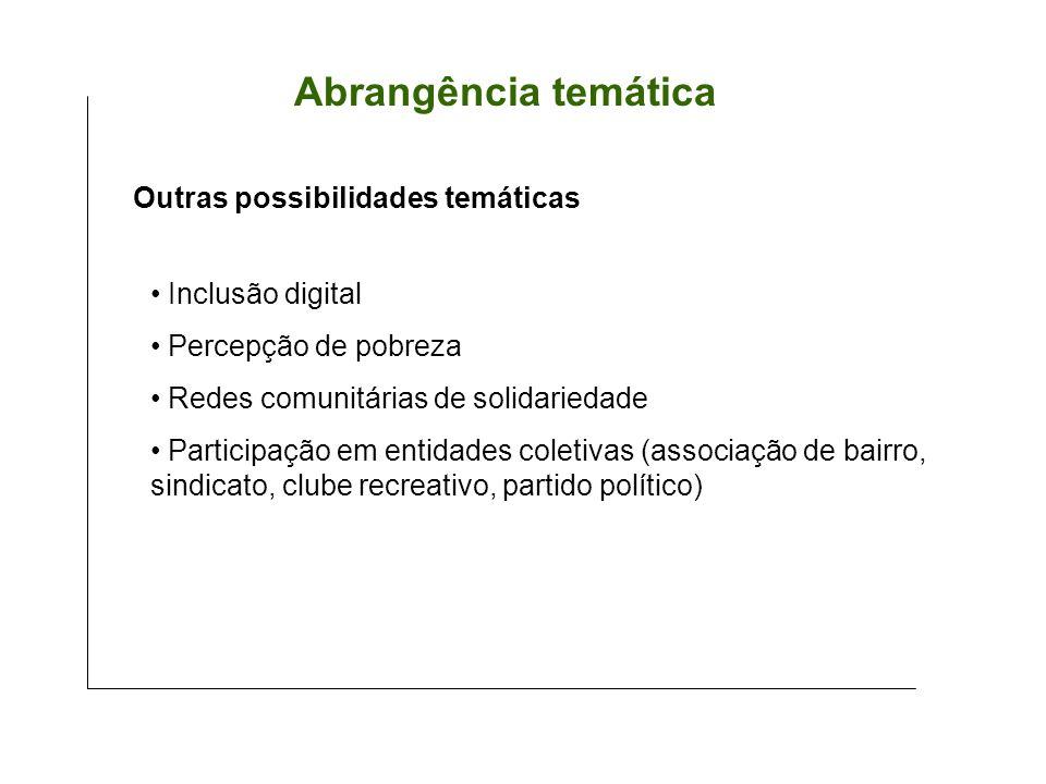 Outras possibilidades temáticas Abrangência temática Inclusão digital Percepção de pobreza Redes comunitárias de solidariedade Participação em entidades coletivas (associação de bairro, sindicato, clube recreativo, partido político)
