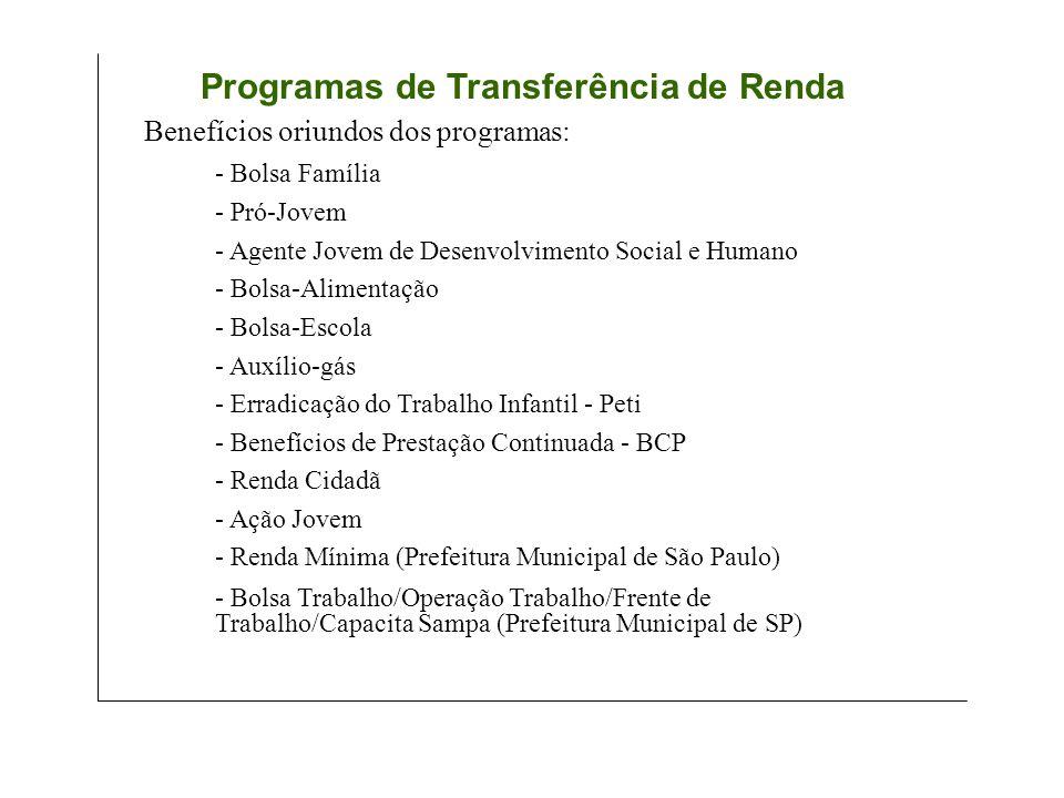 - Bolsa Família - Pró-Jovem - Agente Jovem de Desenvolvimento Social e Humano - Bolsa-Alimentação - Bolsa-Escola - Auxílio-gás - Erradicação do Trabalho Infantil - Peti - Benefícios de Prestação Continuada - BCP - Renda Cidadã - Ação Jovem - Renda Mínima (Prefeitura Municipal de São Paulo) - Bolsa Trabalho/Operação Trabalho/Frente de Trabalho/Capacita Sampa (Prefeitura Municipal de SP) Benefícios oriundos dos programas: