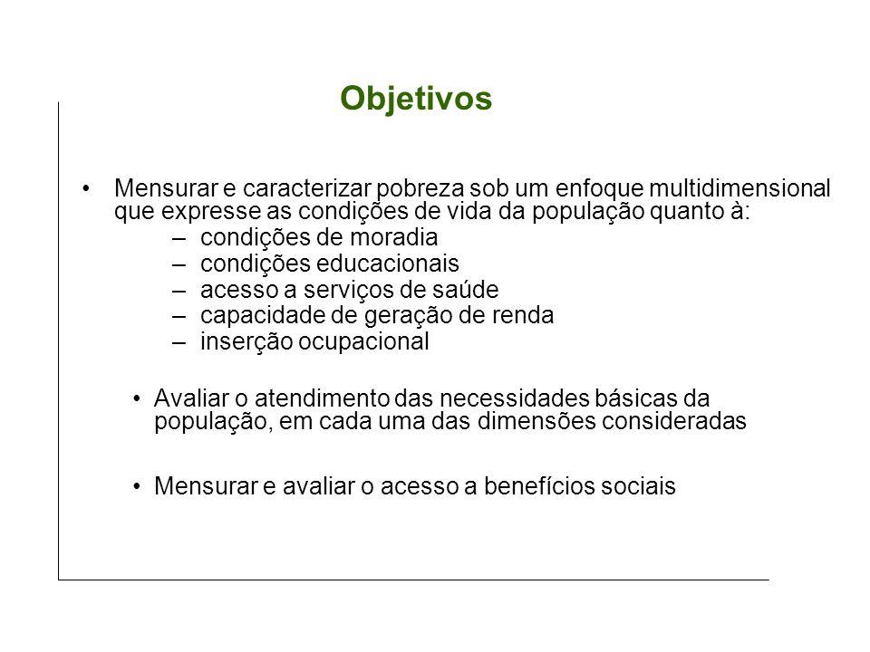 Mensurar e caracterizar pobreza sob um enfoque multidimensional que expresse as condições de vida da população quanto à: – condições de moradia – cond