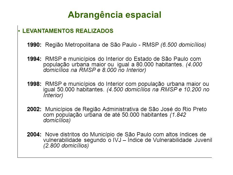 LEVANTAMENTOS REALIZADOSLEVANTAMENTOS REALIZADOS 1990: 1990: Região Metropolitana de São Paulo - RMSP (6.500 domicílios) 1994: 1994: RMSP e municípios do Interior do Estado de São Paulo com população urbana maior ou igual a 80.000 habitantes.