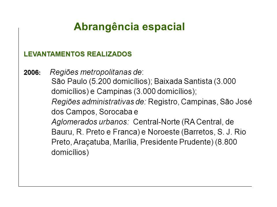 2006 : 2006 : Regiões metropolitanas de: São Paulo (5.200 domicílios); Baixada Santista (3.000 domicílios) e Campinas (3.000 domicílios); Regiões admi