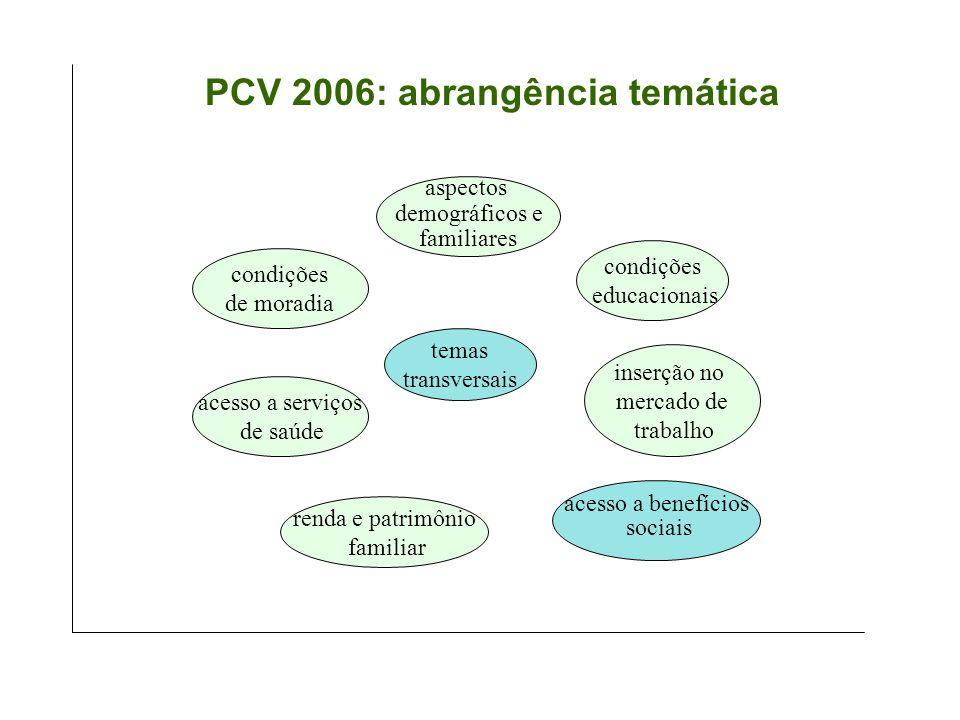 PCV 2006: abrangência temática aspectos demográficos e familiares temas transversais condições educacionais inserção no mercado de trabalho renda e patrimônio familiar acesso a serviços de saúde acesso a benefícios sociais condições de moradia