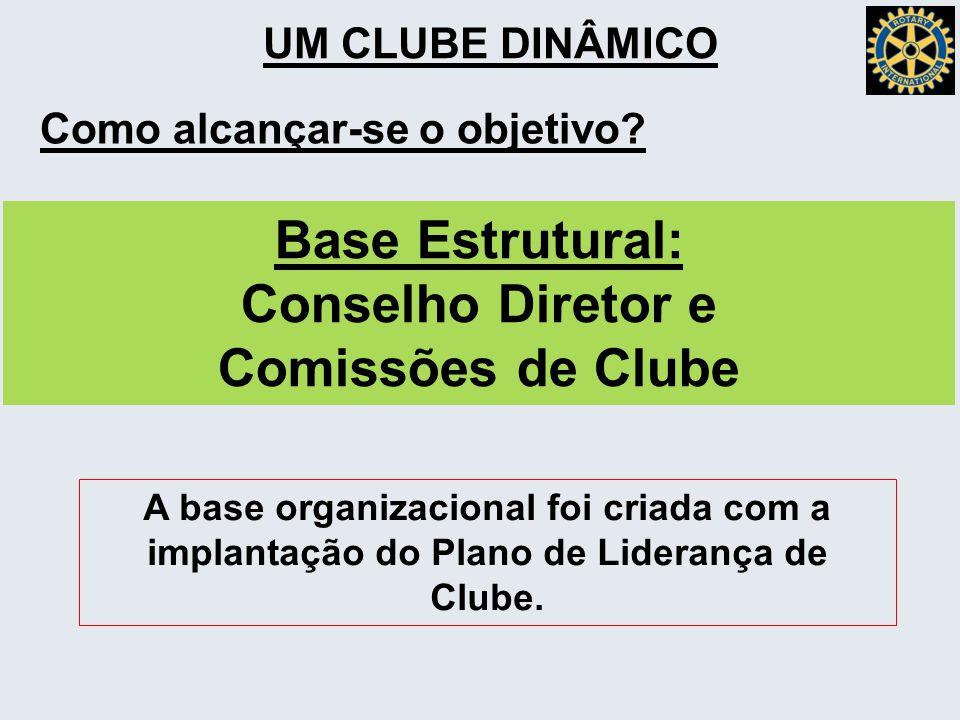 UM CLUBE DINÂMICO Como alcançar-se o objetivo? Base Estrutural: Conselho Diretor e Comissões de Clube A base organizacional foi criada com a implantaç