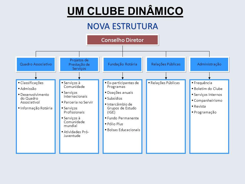NOVA ESTRUTURA Conselho Diretor Quadro Associativo Classificações Admissão Desenvolvimento do Quadro Associativol Informação Rotária Projetos de Prest