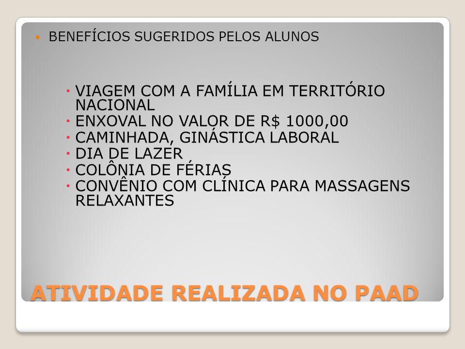ATIVIDADE REALIZADA NO PAAD BENEFÍCIOS SUGERIDOS PELOS ALUNOS  VIAGEM COM A FAMÍLIA EM TERRITÓRIO NACIONAL  ENXOVAL NO VALOR DE R$ 1000,00  CAMINHADA, GINÁSTICA LABORAL  DIA DE LAZER  COLÔNIA DE FÉRIAS  CONVÊNIO COM CLÍNICA PARA MASSAGENS RELAXANTES