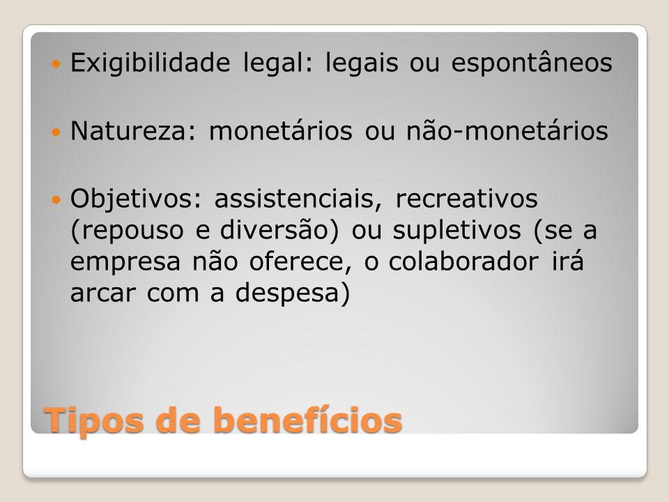 Tipos de benefícios Exigibilidade legal: legais ou espontâneos Natureza: monetários ou não-monetários Objetivos: assistenciais, recreativos (repouso e diversão) ou supletivos (se a empresa não oferece, o colaborador irá arcar com a despesa)