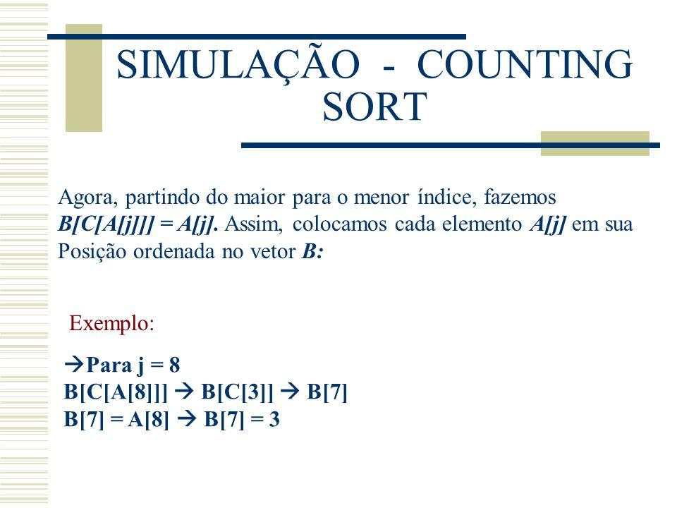 SIMULAÇÃO - COUNTING SORT Agora, partindo do maior para o menor índice, fazemos B[C[A[j]]] = A[j]. Assim, colocamos cada elemento A[j] em sua Posição