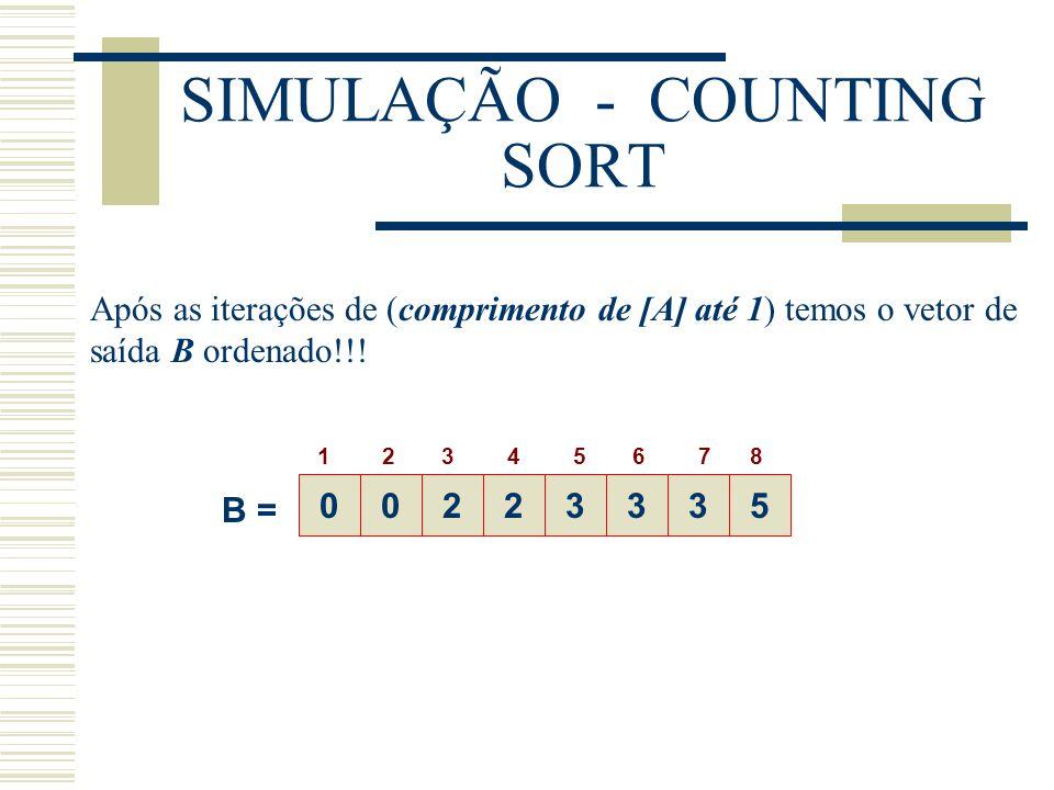 SIMULAÇÃO - COUNTING SORT Após as iterações de (comprimento de [A] até 1) temos o vetor de saída B ordenado!!! 00223335 B = 1 2 3 4 5 6 7 8