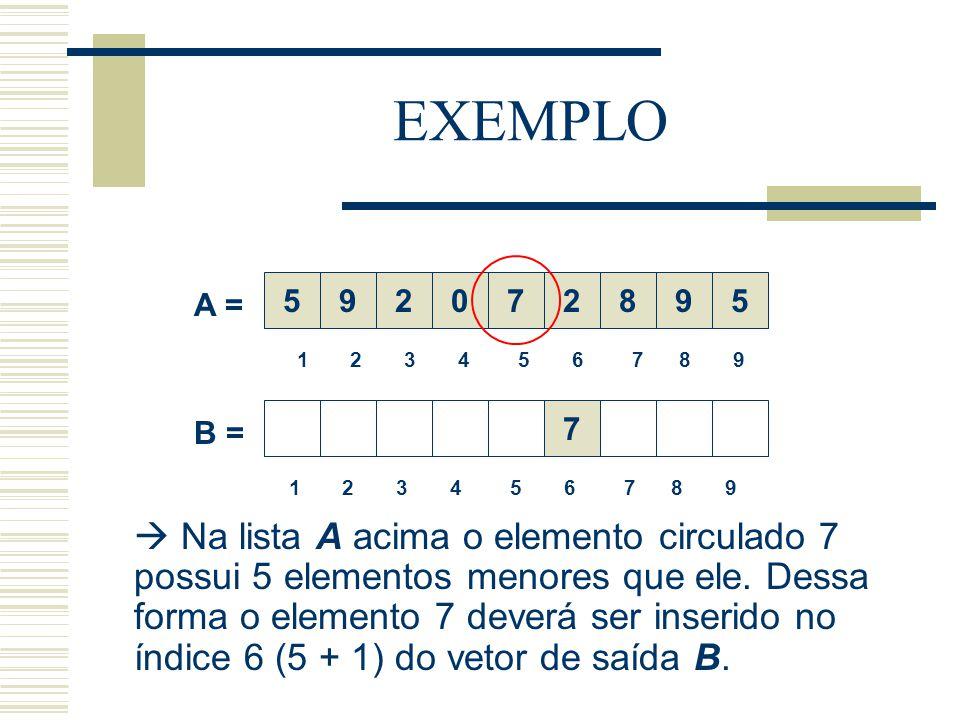 EXEMPLO  Na lista A acima o elemento circulado 7 possui 5 elementos menores que ele. Dessa forma o elemento 7 deverá ser inserido no índice 6 (5 + 1)