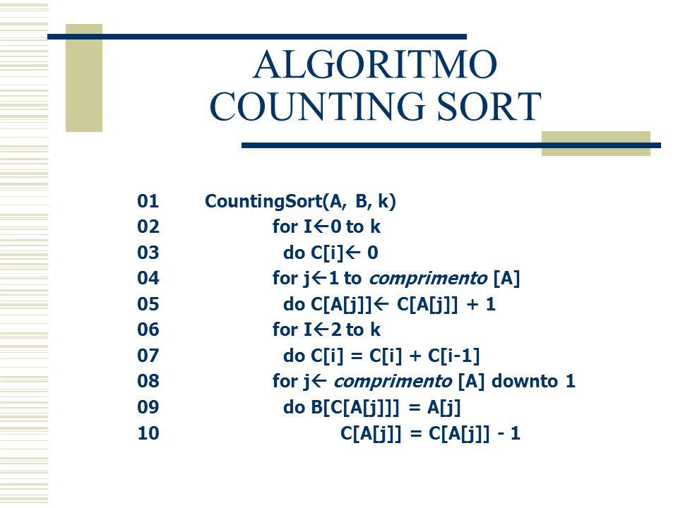 SIMULAÇÃO - COUNTING SORT O algoritmo recebe um vetor desordenado como entrada: Em seguida, gera os vetores adicionais B e C:  O vetor B é do mesmo tamanho do vetor A (8 elementos).