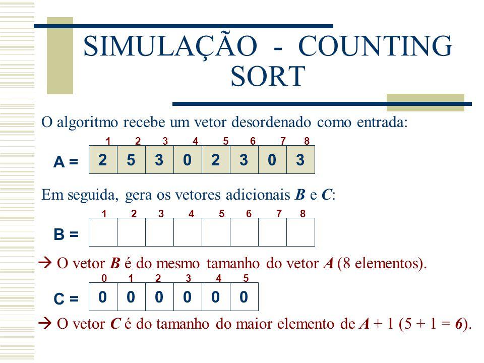 SIMULAÇÃO - COUNTING SORT Se o valor de um elemento de entrada é i, incrementamos C[i]:  C[i] contém um número de elementos de entrada igual a i para cada i = 0,1,2,...,k.