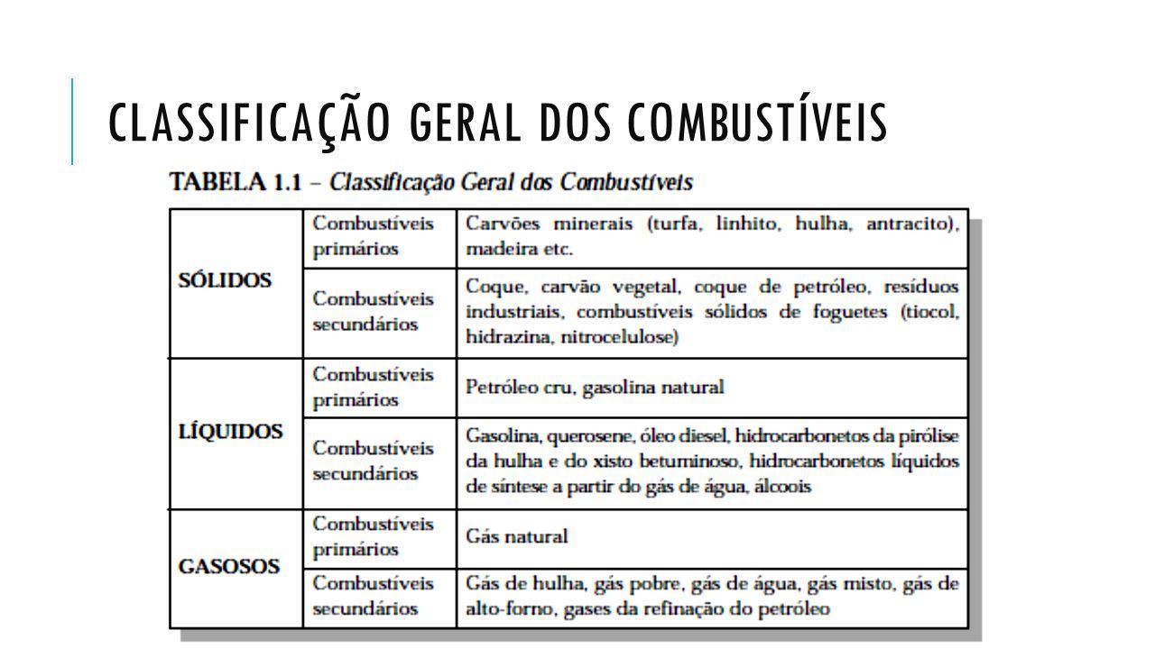 CLASSIFICAÇÃO GERAL DOS COMBUSTÍVEIS